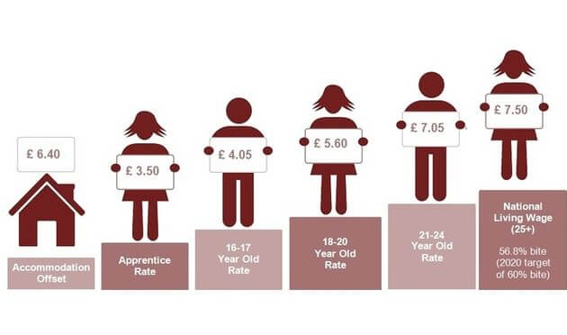 National Minimum Wage 2017