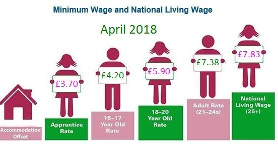 National Living Wage 2018