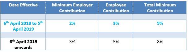 Auto Enrolment Contribution Levels