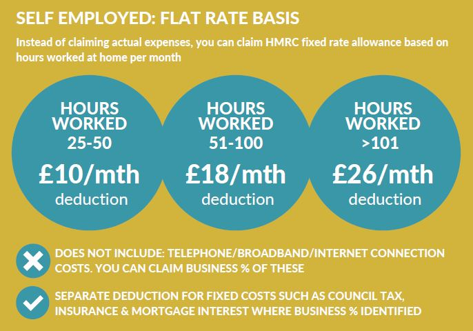 Self employed flat rate tax relief for home working